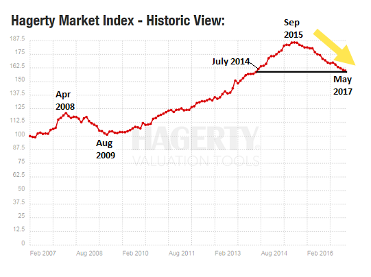 Market Plunge and Hagerty Index