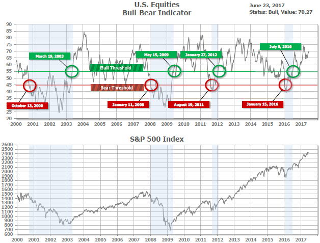 U.S. Equities - Bull Bear