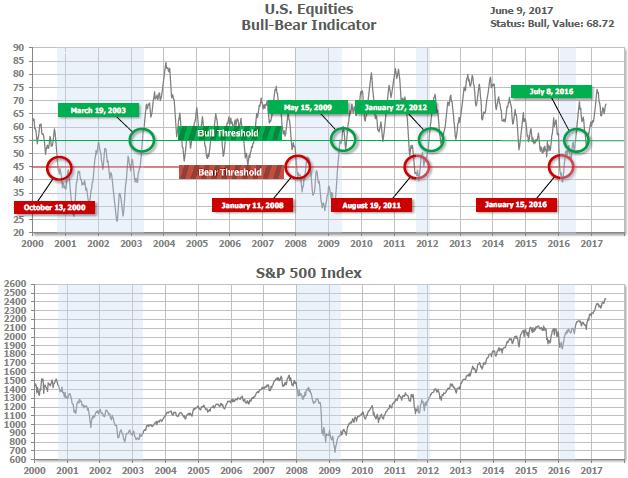 Bull Bear Indicator