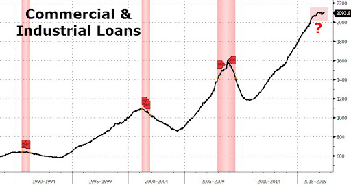 Commercial & Industrial Loans - Zero Hedge