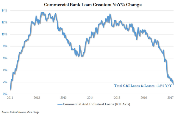Commercial Bank Loan